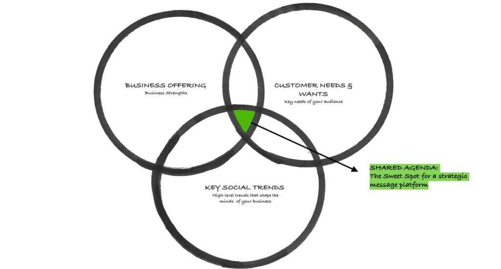 Message To Market Venn Diagram