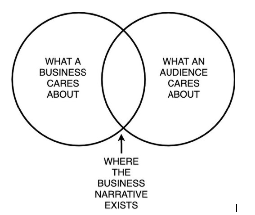 Business narrative infographic